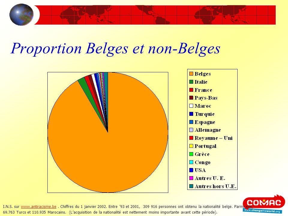 Proportion Belges et non-Belges I.N.S. sur www.antiracisme.be. Chiffres du 1 janvier 2002. Entre 93 et 2001, 309 916 personnes ont obtenu la nationali
