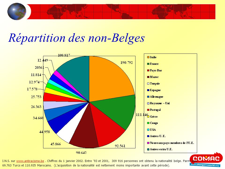 Répartition des non-Belges I.N.S. sur www.antiracisme.be. Chiffres du 1 janvier 2002. Entre 93 et 2001, 309 916 personnes ont obtenu la nationalité be