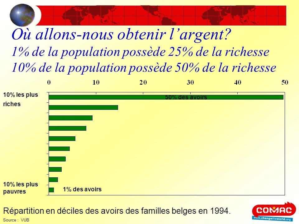 Où allons-nous obtenir largent? 1% de la population possède 25% de la richesse 10% de la population possède 50% de la richesse 10% les plus riches 50%