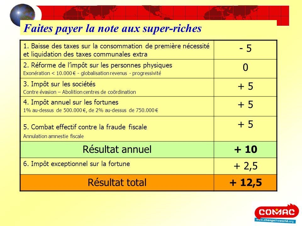 Faites payer la note aux super-riches 1. Baisse des taxes sur la consommation de première nécessité et liquidation des taxes communales extra - 5 2. R