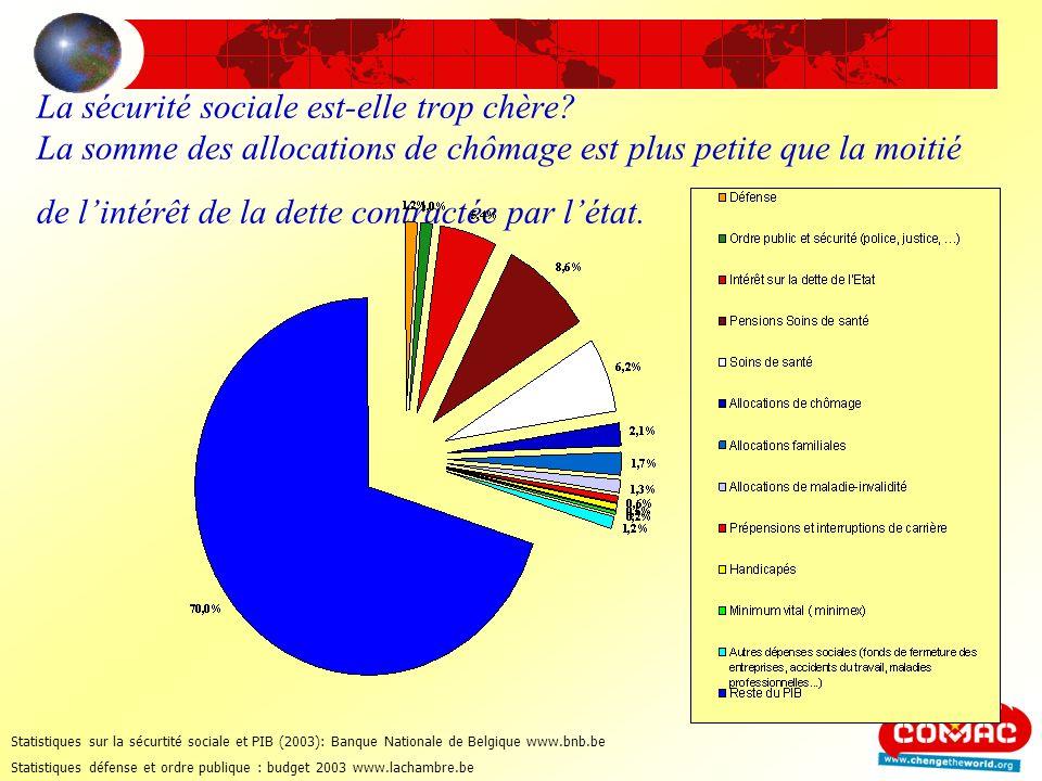 Refinancer l enseignement En 1980 7% du produit intérieur brut (PIB) allait à l enseignement Aujourdhui, moins de 5%.