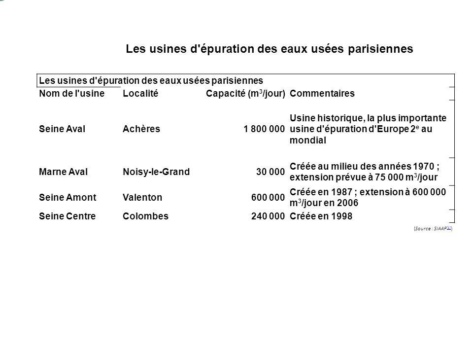 Les usines d épuration des eaux usées parisiennes Nom de l usineLocalitéCapacité (m 3 /jour)Commentaires Seine AvalAchères1 800 000 Usine historique, la plus importante usine d épuration d Europe 2 e au niveau mondial Marne AvalNoisy-le-Grand30 000 Créée au milieu des années 1970 ; extension prévue à 75 000 m 3 /jour Seine AmontValenton600 000 Créée en 1987 ; extension à 600 000 m 3 /jour en 2006 Seine CentreColombes240 000Créée en 1998 (Source : SIAAP [1] ) [1] Les usines d épuration des eaux usées parisiennes