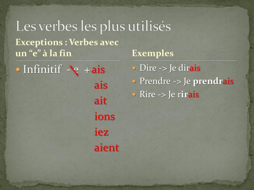 Exceptions : Verbes avec un e à la fin Infinitif - e +ais Infinitif - e +ais ais ais ait ait ions ions iez iez aient aient Dire -> Je dirais Dire -> J