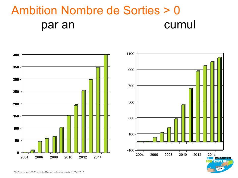 100 Chances 100 Emplois 11 -Réunion Nationale le 11/04/2013 Ambition Nombre dEntrées par an cumul