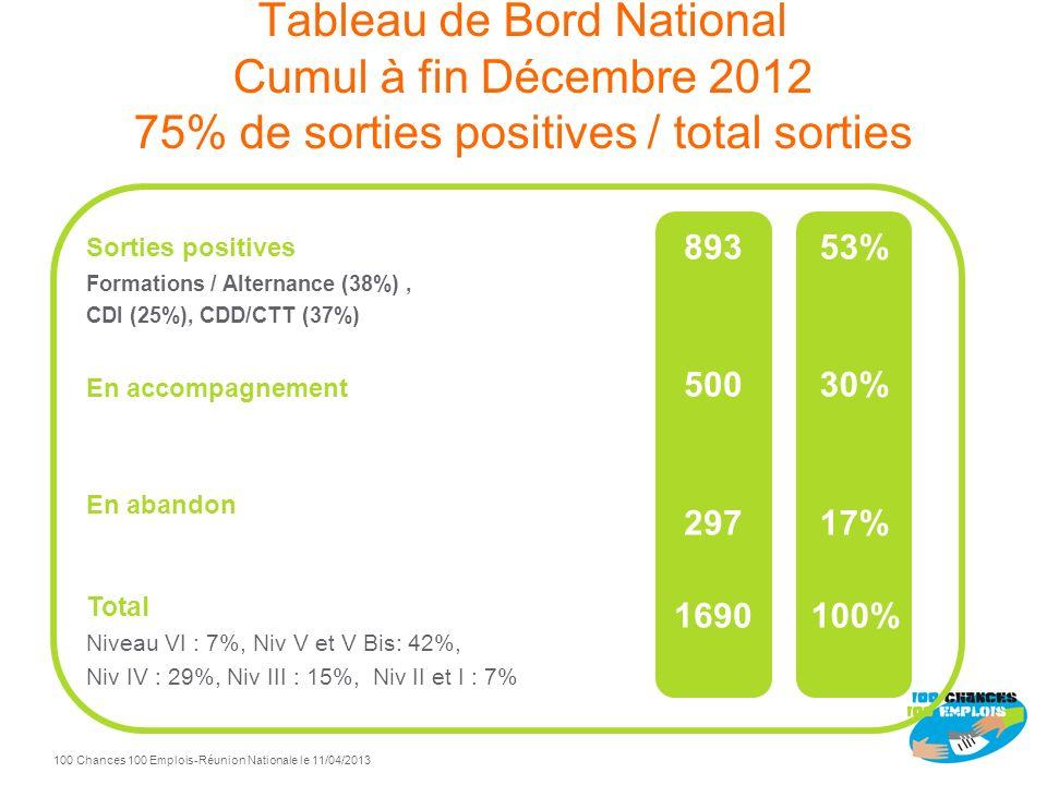 100 Chances 100 Emplois 3 -Réunion Nationale le 11/04/2013 Tableau de Bord National Cumul à fin Décembre 2012 75% de sorties positives / total sorties Sorties positives Formations / Alternance (38%), CDI (25%), CDD/CTT (37%) En accompagnement En abandon Total Niveau VI : 7%, Niv V et V Bis: 42%, Niv IV : 29%, Niv III : 15%, Niv II et I : 7% 893 500 297 1690 53% 30% 17% 100%