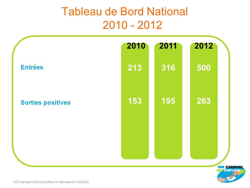 100 Chances 100 Emplois 4 -Réunion Nationale le 11/04/2013 Tableau de Bord National 2010 - 2012 Entrées Sorties positives 2010 213 153 2012 500 263 2011 316 195