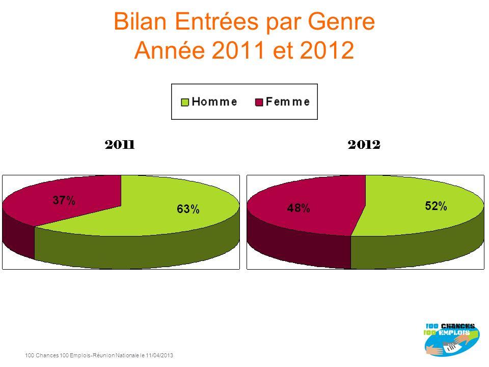 100 Chances 100 Emplois 4 -Réunion Nationale le 11/04/2013 Tableau de Bord National 2010 - 2012 Entrées Sorties positives 2010 213 153 2012 500 263 20