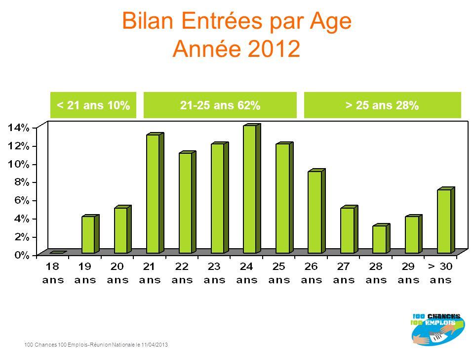 100 Chances 100 Emplois 6 -Réunion Nationale le 11/04/2013 Bilan Entrées par Age Année 2012 21-25 ans 62%> 25 ans 28%< 21 ans 10%