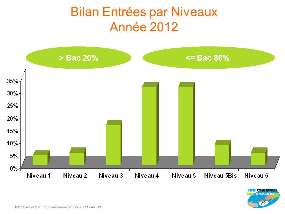 100 Chances 100 Emplois 7 -Réunion Nationale le 11/04/2013 Bilan Entrées par Niveaux Année 2012 <= Bac 80%> Bac 20%