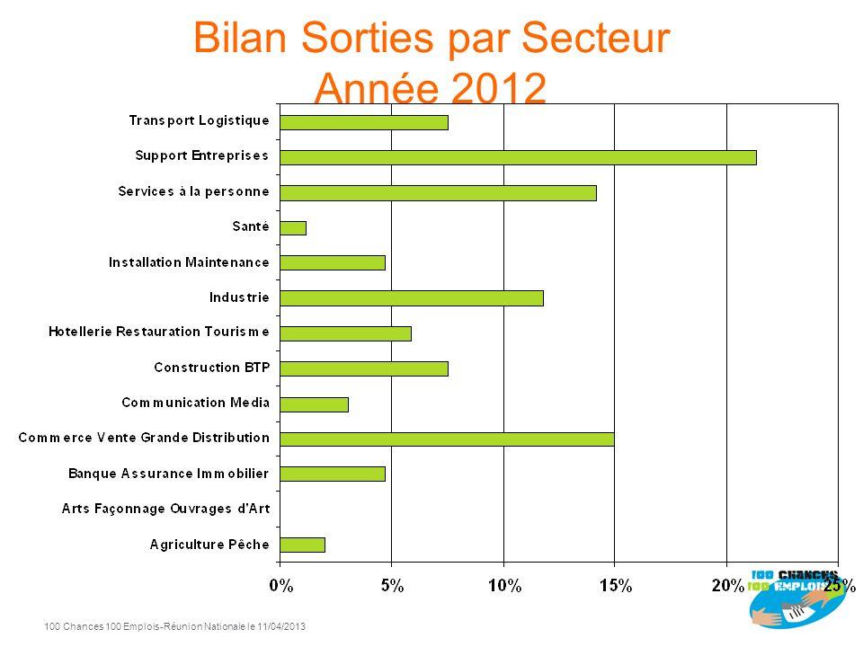 100 Chances 100 Emplois 9 -Réunion Nationale le 11/04/2013 Bilan Sorties par Secteur Année 2012