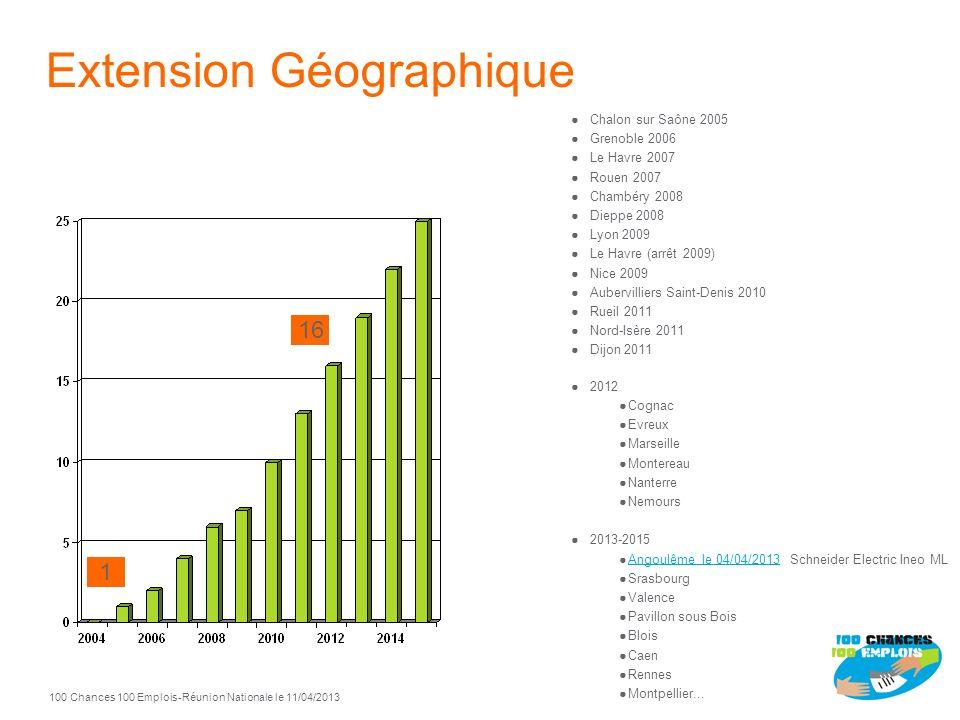 100 Chances 100 Emplois 10 -Réunion Nationale le 11/04/2013 Bilan Sorties par Secteur Année 2012