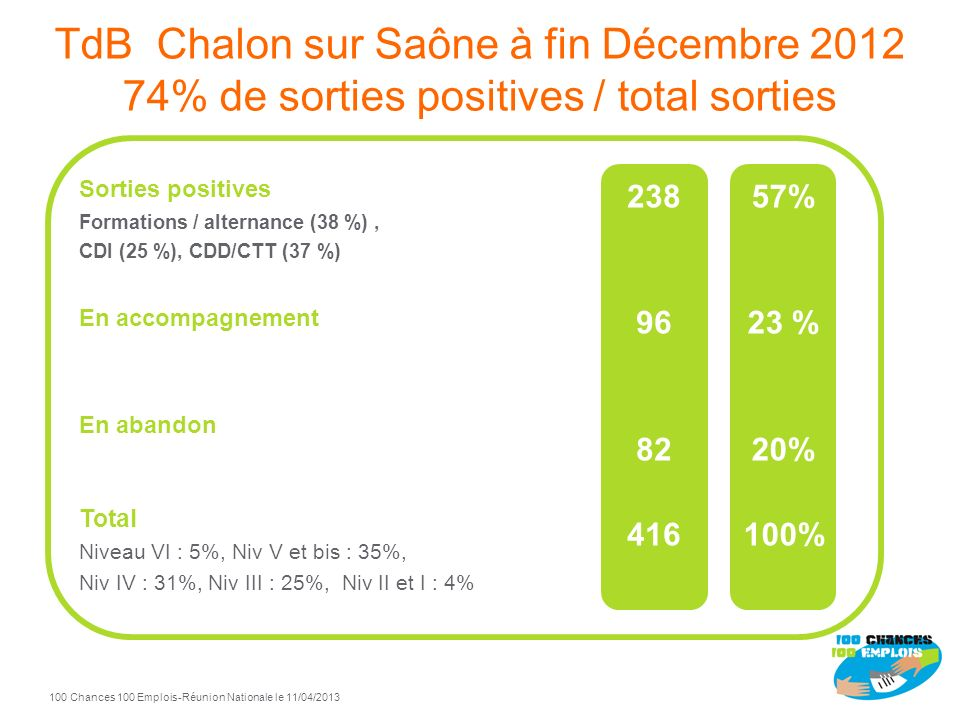 Chalon-sur-Saône 100 Chances 100 Emplois Pilotes : Saint-Gobain Verallia et Mission Locale du Chalonnais