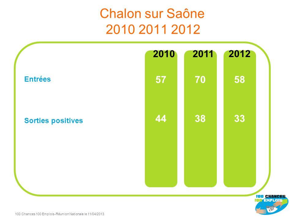 100 Chances 100 Emplois 15 -Réunion Nationale le 11/04/2013 TdB Chalon sur Saône à fin Décembre 2012 74% de sorties positives / total sorties Sorties