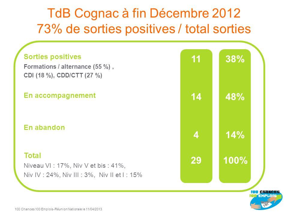 Cognac 100 Chances 100 Emplois Pilotes : Saint-Gobain, Hennessy et Mission Locale de Cognac