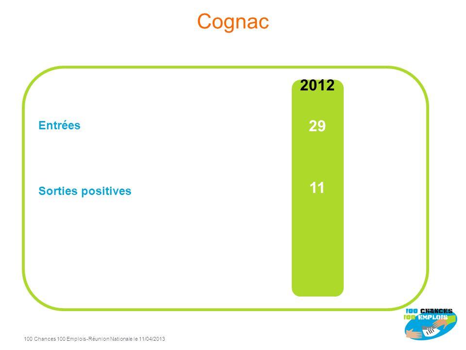 100 Chances 100 Emplois 23 -Réunion Nationale le 11/04/2013 TdB Cognac à fin Décembre 2012 73% de sorties positives / total sorties Sorties positives