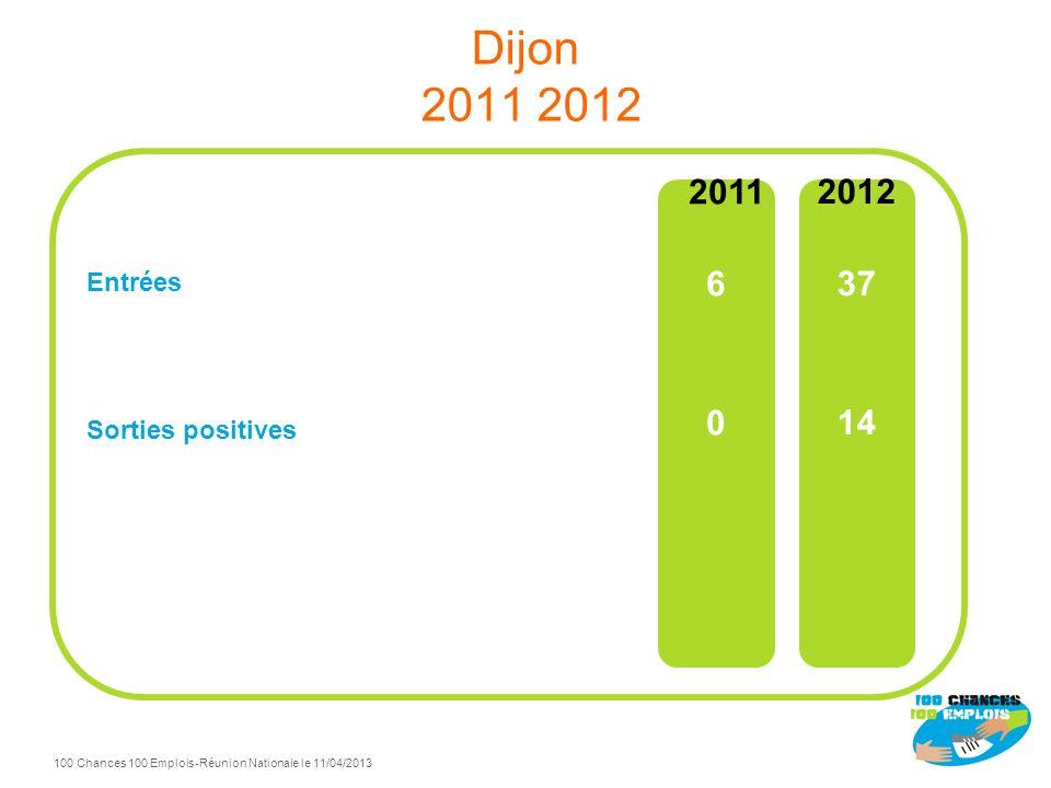 100 Chances 100 Emplois 32 -Réunion Nationale le 11/04/2013 TdB Dijon à fin Décembre 2012 78% de sorties positives / total sorties Sorties positives F