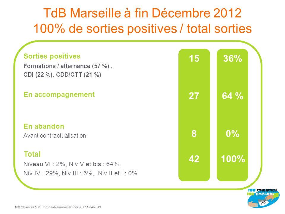 Marseille 100 Chances 100 Emplois Pilotes : Schneider Electric et Mission Locale de Marseille