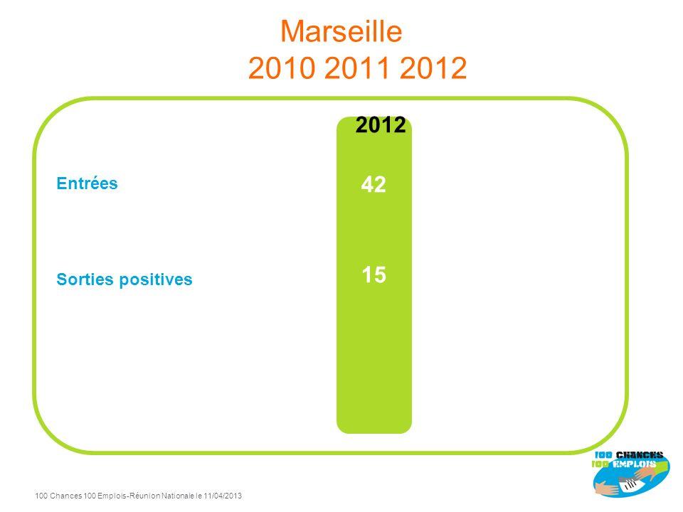 100 Chances 100 Emplois 42 -Réunion Nationale le 11/04/2013 TdB Marseille à fin Décembre 2012 100% de sorties positives / total sorties Sorties positi