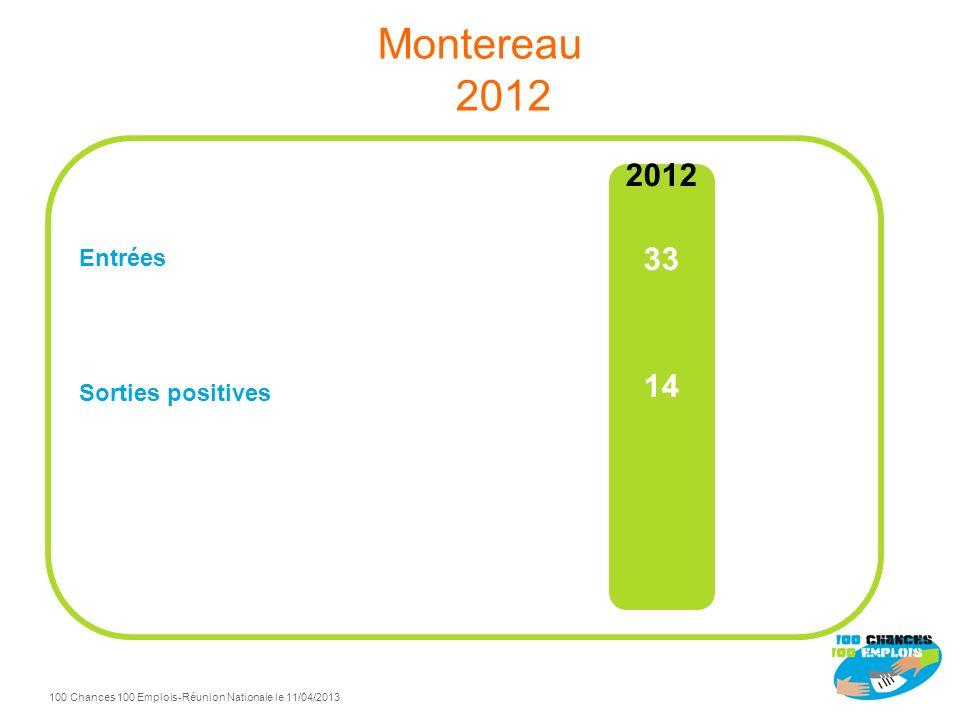 100 Chances 100 Emplois 46 -Réunion Nationale le 11/04/2013 TdB Montereau à fin Décembre 2012 93% de sorties positives / total sorties Sorties positiv