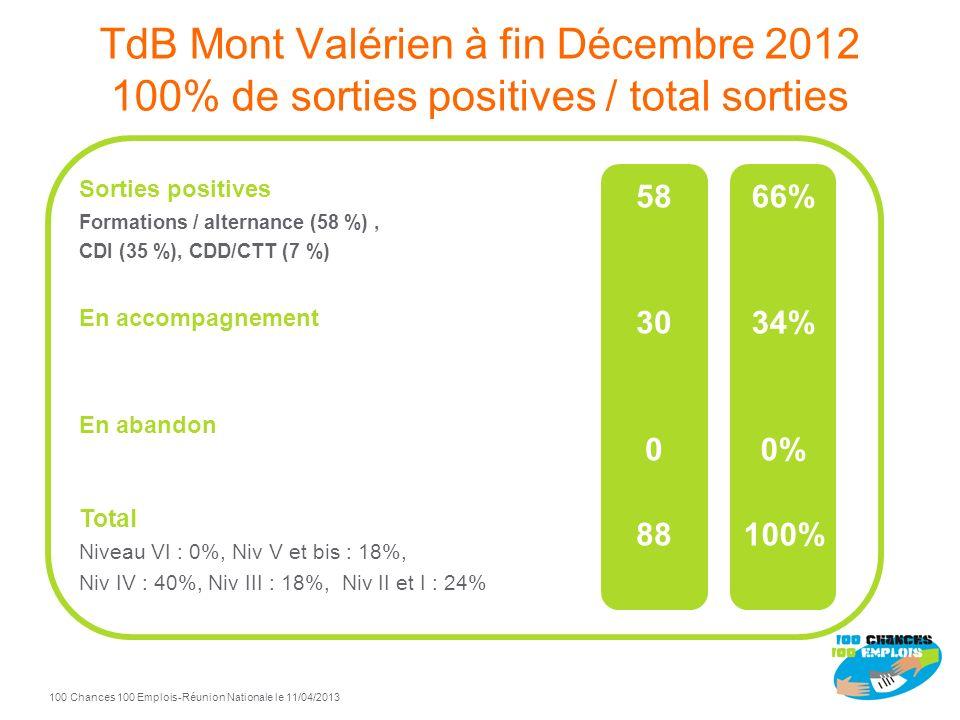 Mont Valérien 100 Chances 100 Emplois Pilotes : Schneider Electric et Saint-Gobain Maison de lEmploi Rueil / Suresnes MEF de Nanterre Démarrage opérat