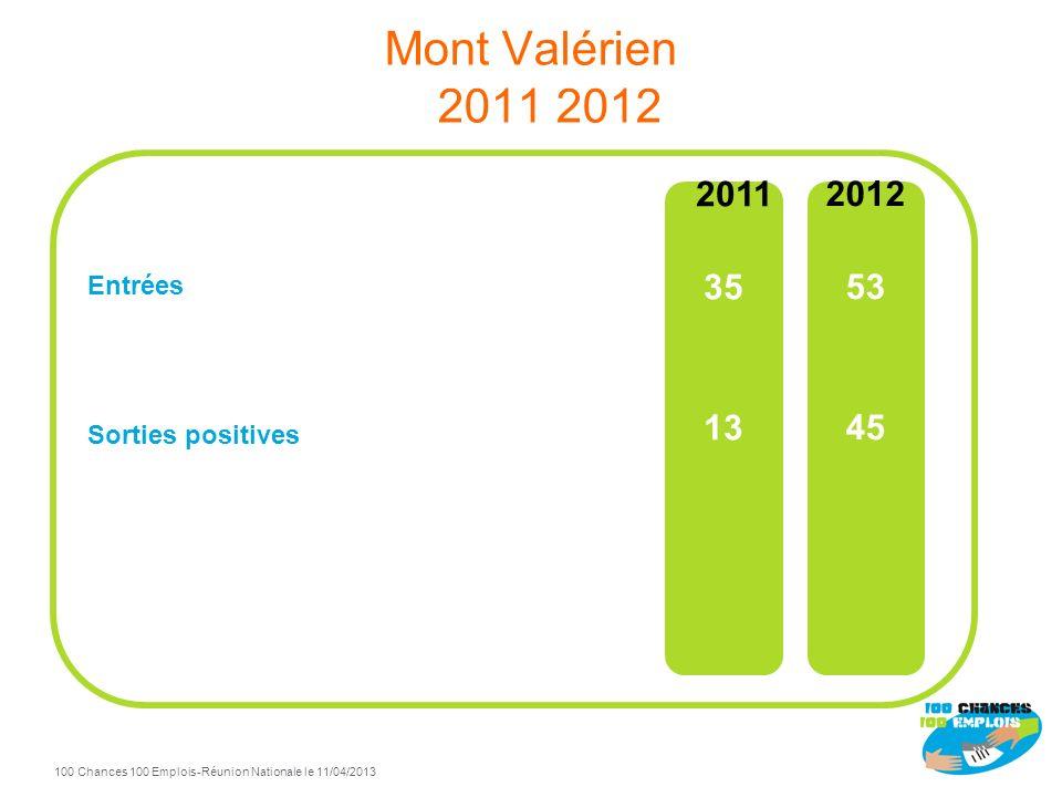 100 Chances 100 Emplois 50 -Réunion Nationale le 11/04/2013 TdB Mont Valérien à fin Décembre 2012 100% de sorties positives / total sorties Sorties po