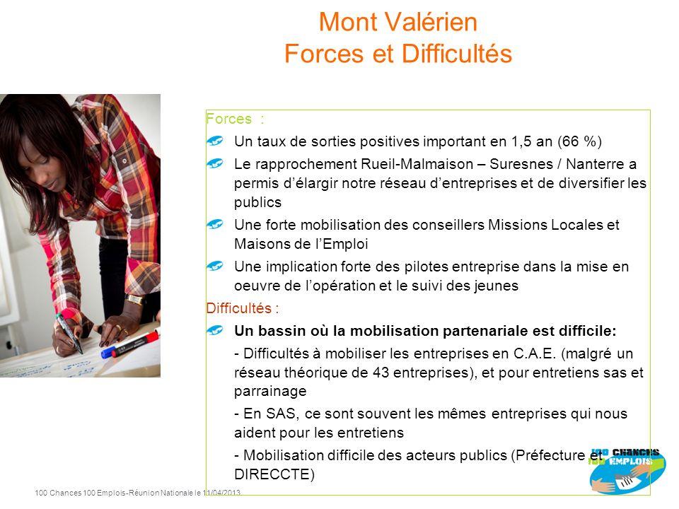 100 Chances 100 Emplois 51 -Réunion Nationale le 11/04/2013 Mont Valérien 2011 2012 Entrées Sorties positives 2011 35 13 2012 53 45