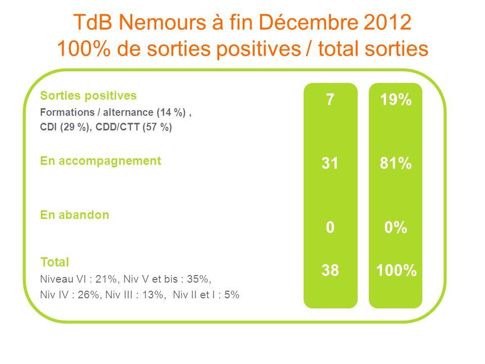 Nemours 100 Chances 100 Emplois Pilotes : Saint-Gobain et Mission Locale de Nemours