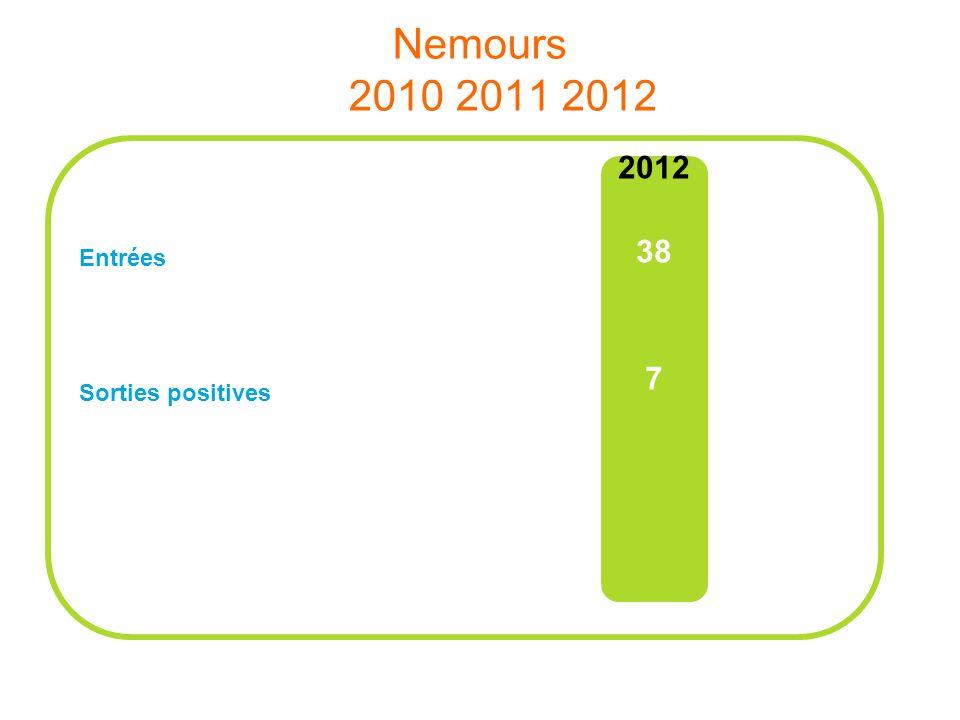 TdB Nemours à fin Décembre 2012 100% de sorties positives / total sorties Sorties positives Formations / alternance (14 %), CDI (29 %), CDD/CTT (57 %)