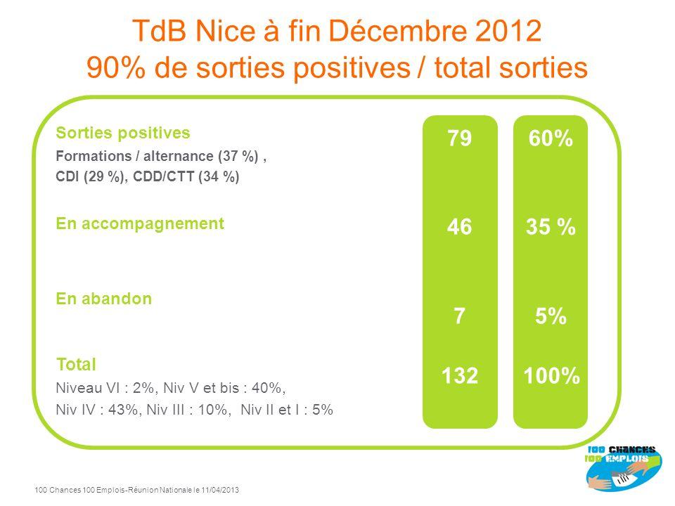 Nice 100 Chances 100 Emplois Pilotes : Saint-Gobain Lapeyre Mission Locale Communautaire Objectif jeunes de Nice Côte dAzur 18 Octobre 2011