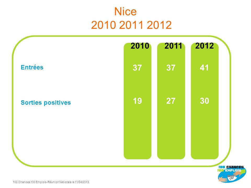 100 Chances 100 Emplois 59 -Réunion Nationale le 11/04/2013 TdB Nice à fin Décembre 2012 90% de sorties positives / total sorties Sorties positives Fo