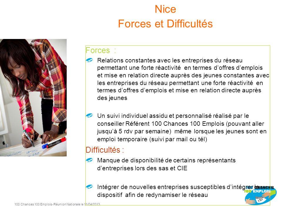 100 Chances 100 Emplois 60 -Réunion Nationale le 11/04/2013 Nice 2010 2011 2012 Entrées Sorties positives 2011 37 27 2012 41 30 2010 37 19