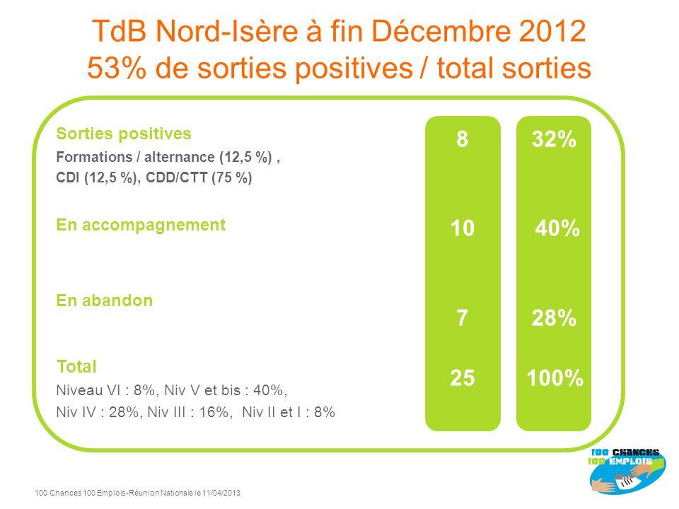 Nord Isère 100 Chances 100 Emplois Pilotes : Schneider Electric et Mission Locale Nord-Isère