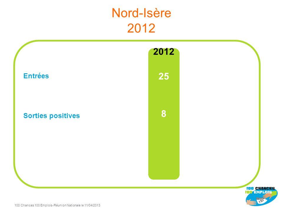 100 Chances 100 Emplois 63 -Réunion Nationale le 11/04/2013 TdB Nord-Isère à fin Décembre 2012 53% de sorties positives / total sorties Sorties positi