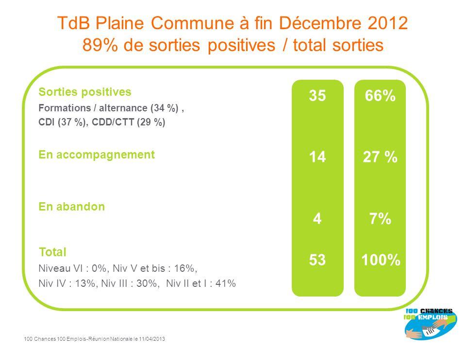 Plaine Commune 100 Chances 100 Emplois Pilotes : Klepierre et Icade MDE Plaine Commune