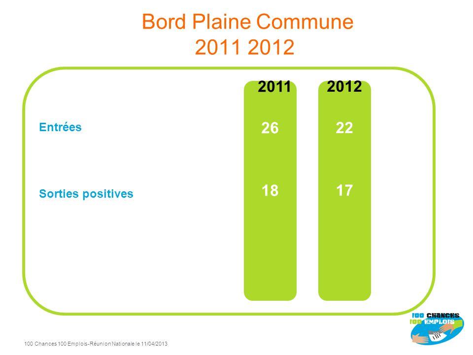100 Chances 100 Emplois 67 -Réunion Nationale le 11/04/2013 TdB Plaine Commune à fin Décembre 2012 89% de sorties positives / total sorties Sorties po