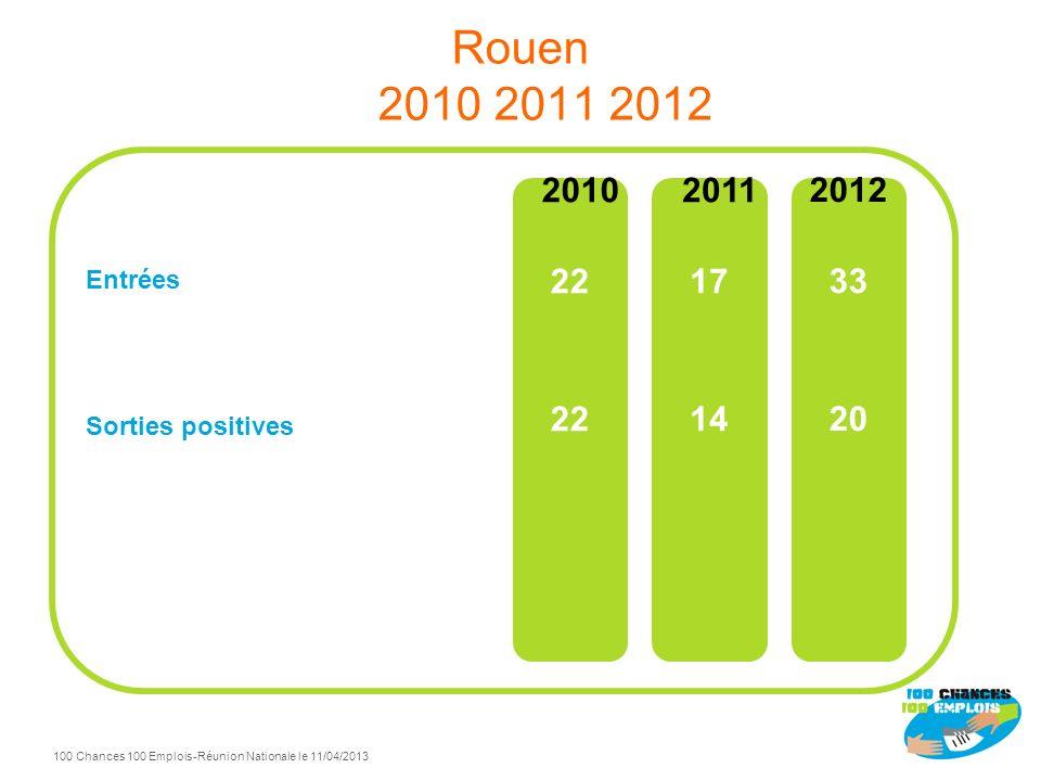 100 Chances 100 Emplois 71 -Réunion Nationale le 11/04/2013 TdB Rouen à fin Décembre 2012 78% de sorties positives / total sorties Sorties positives F