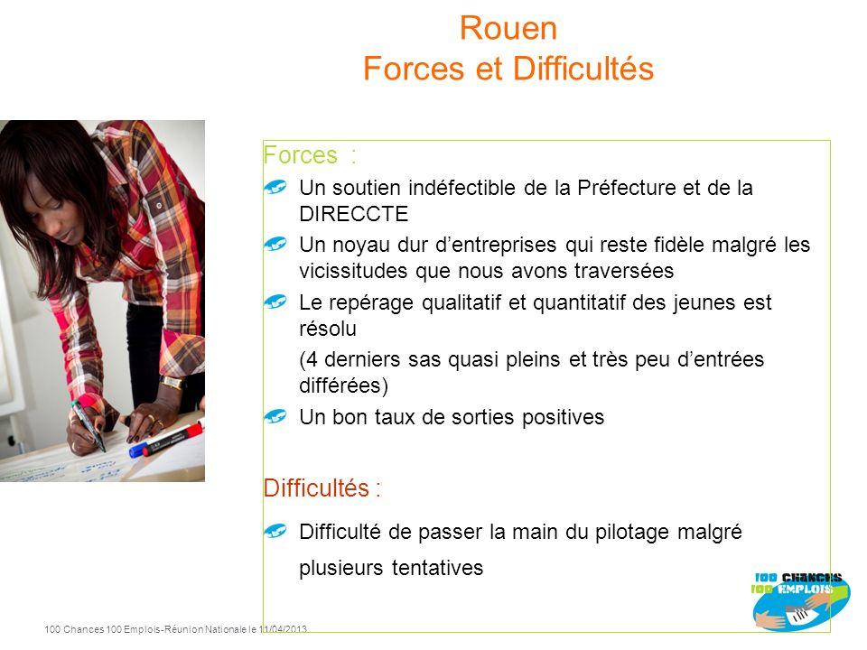 100 Chances 100 Emplois 72 -Réunion Nationale le 11/04/2013 Rouen 2010 2011 2012 Entrées Sorties positives 2011 17 14 2012 33 20 2010 22