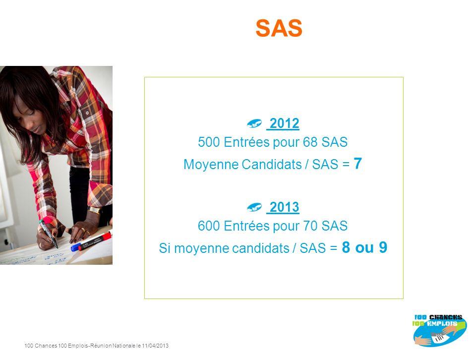 100 Chances 100 Emplois 79 -Réunion Nationale le 11/04/2013 SAS VillesEntreprises formation20122013 AngoulemeAdecco 0 3 Chalon sur SaoneCIBC Bourgogne