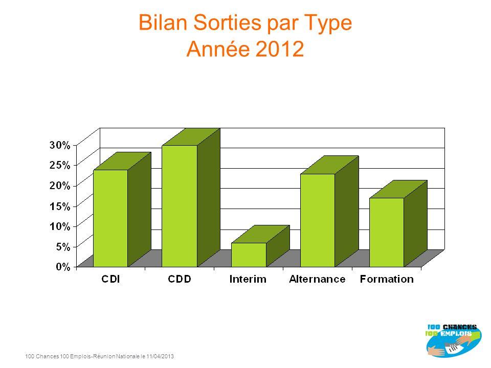 100 Chances 100 Emplois 8 -Réunion Nationale le 11/04/2013 Bilan Entrées par Niveaux Année 2012 <= Bac 80%> Bac 20%