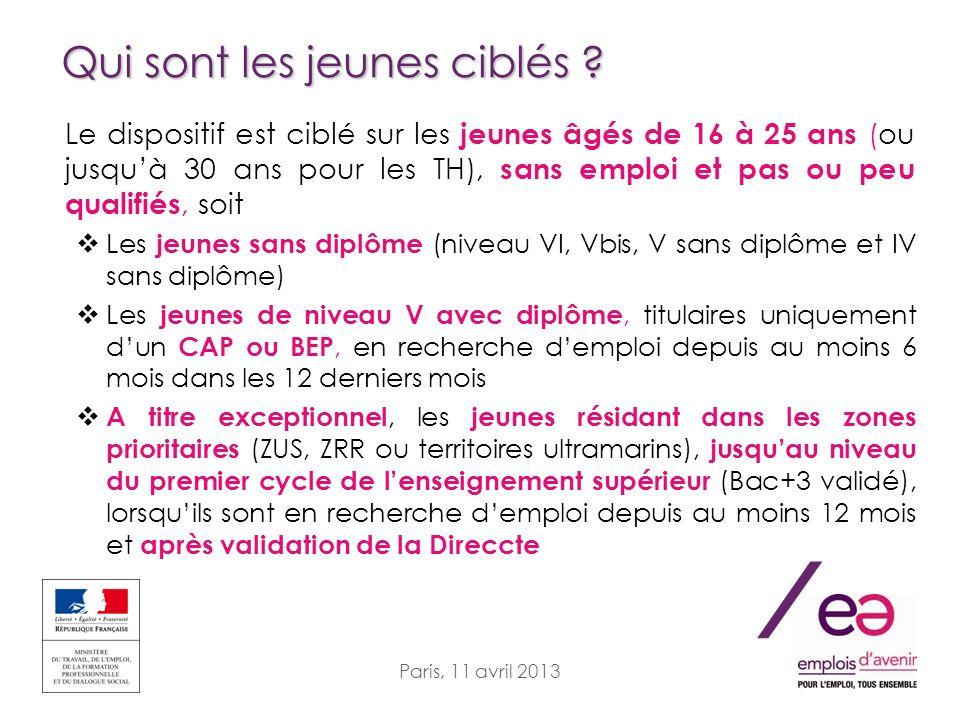 / Paris, 11 avril 2013 Qui sont les jeunes ciblés ? Le dispositif est ciblé sur les jeunes âgés de 16 à 25 ans (ou jusquà 30 ans pour les TH), sans em