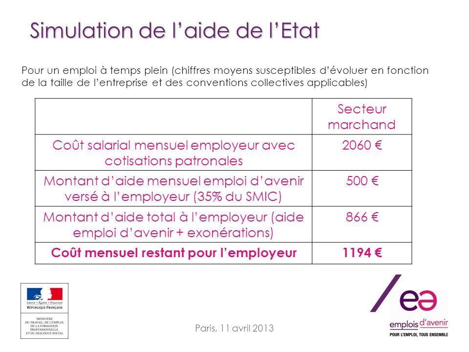 / Paris, 11 avril 2013 Simulation de laide de lEtat Pour un emploi à temps plein (chiffres moyens susceptibles dévoluer en fonction de la taille de le