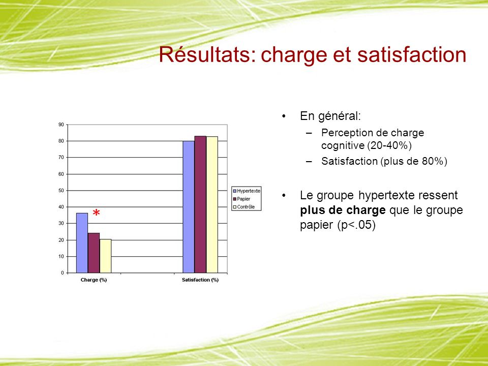 Résultats: charge et satisfaction En général: –Perception de charge cognitive (20-40%) –Satisfaction (plus de 80%) Le groupe hypertexte ressent plus de charge que le groupe papier (p<.05) *
