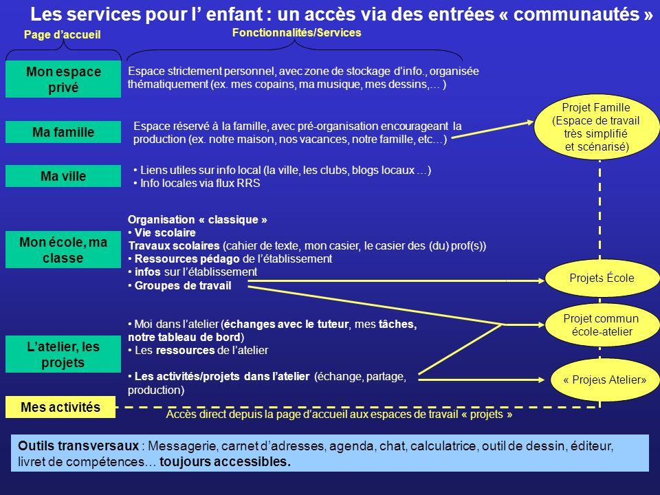 Les services pour l enfant : un accès via des entrées « communautés » Outils transversaux : Messagerie, carnet dadresses, agenda, chat, calculatrice,