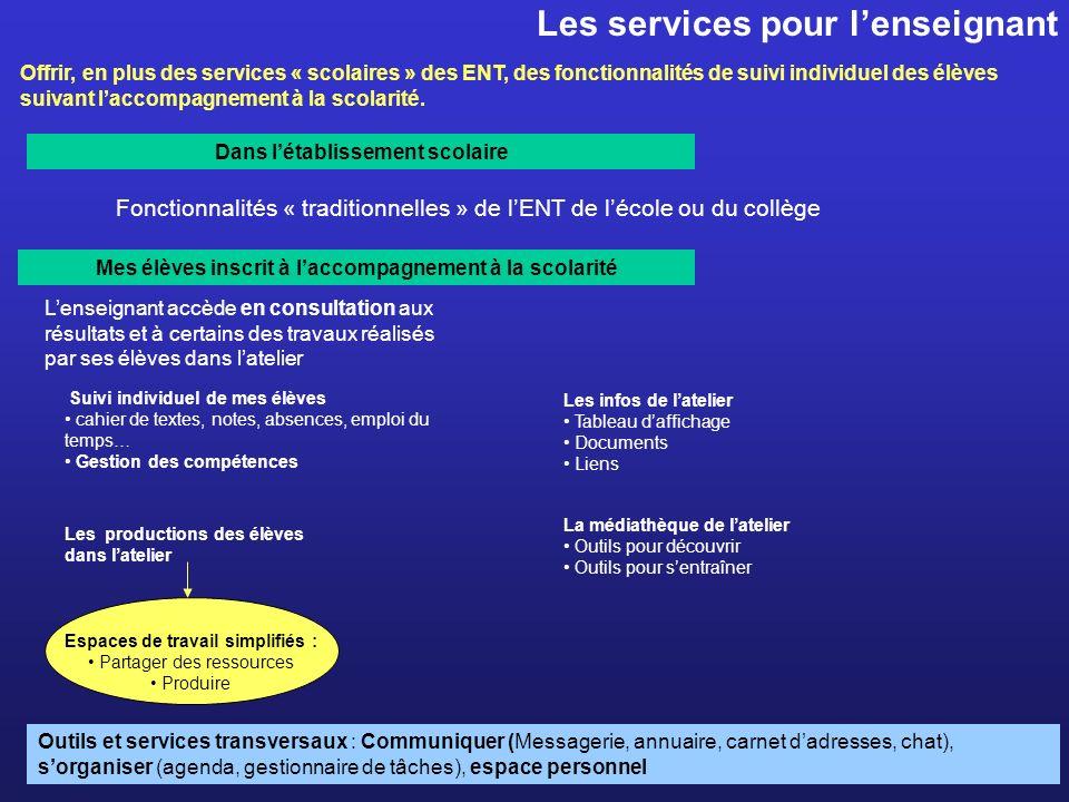 Les services pour lenseignant Fonctionnalités « traditionnelles » de lENT de lécole ou du collège Dans létablissement scolaire Mes élèves inscrit à la