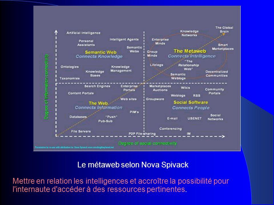 Le métaweb selon Nova Spivack Mettre en relation les intelligences et accroître la possibilité pour l'internaute d'accéder à des ressources pertinente