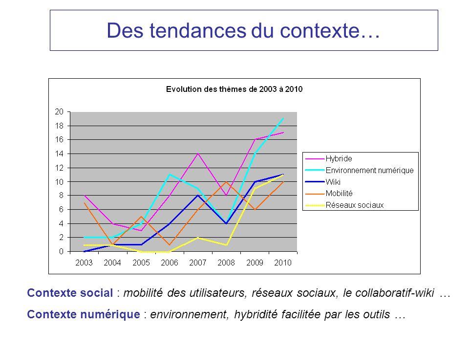 Des tendances du contexte… Contexte social : mobilité des utilisateurs, réseaux sociaux, le collaboratif-wiki … Contexte numérique : environnement, hy