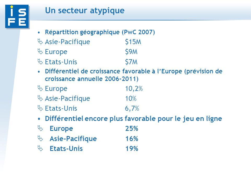 Un secteur atypique Répartition géographique (PwC 2007) Asie-Pacifique$15M Europe$9M Etats-Unis$7M Différentiel de croissance favorable à lEurope (prévision de croissance annuelle 2006-2011) Europe10,2% Asie-Pacifique10% Etats-Unis6,7% Différentiel encore plus favorable pour le jeu en ligne Europe25% Asie-Pacifique16% Etats-Unis19%