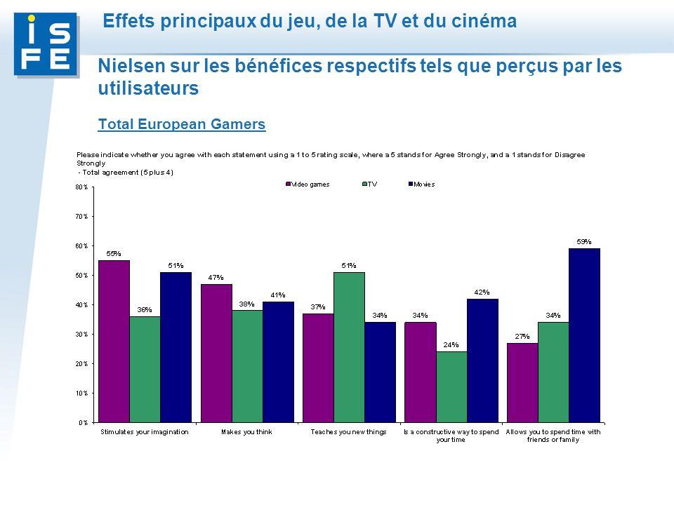 Effets principaux du jeu, de la TV et du cinéma Nielsen sur les bénéfices respectifs tels que perçus par les utilisateurs Total European Gamers