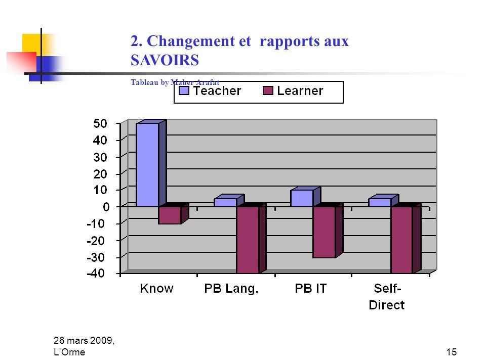26 mars 2009, L Orme15 2. Changement et rapports aux SAVOIRS Tableau by Maher Arafat