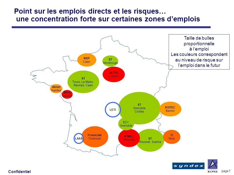 Confidentiel page 7 Point sur les emplois directs et les risques… une concentration forte sur certaines zones demplois Atmel Nantes ST Tours, Le Mans,